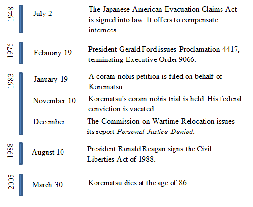 korematsu v the united states essay Title: length color rating : essay on korematsu v united states - korematsu v united states korematsu v united states (1944) actually began december 7, 1941 with the japanese attack on pearl harbor.